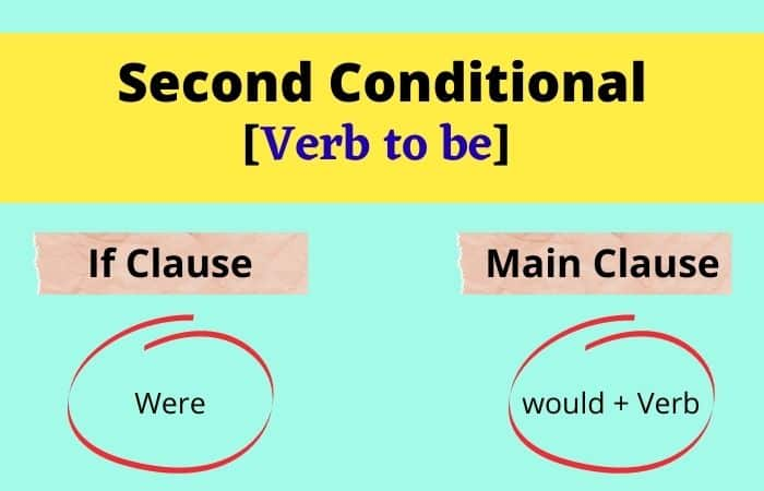 Rule of second conditional verb to be