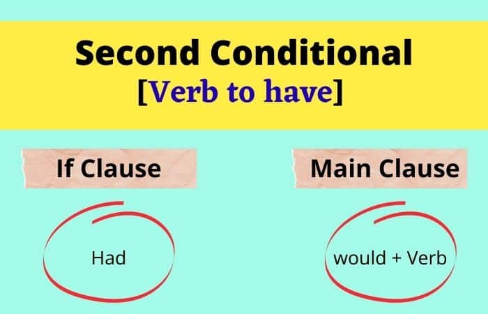 Rule of second conditional to have verb