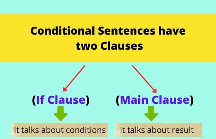 What is Conditional Sentence
