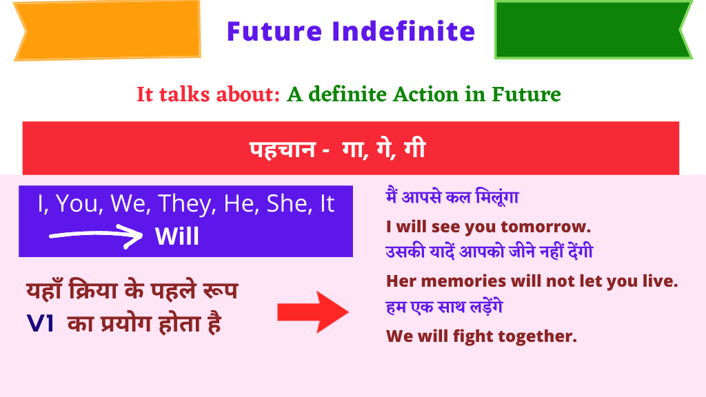 Tense Chart Future Indefinite tense