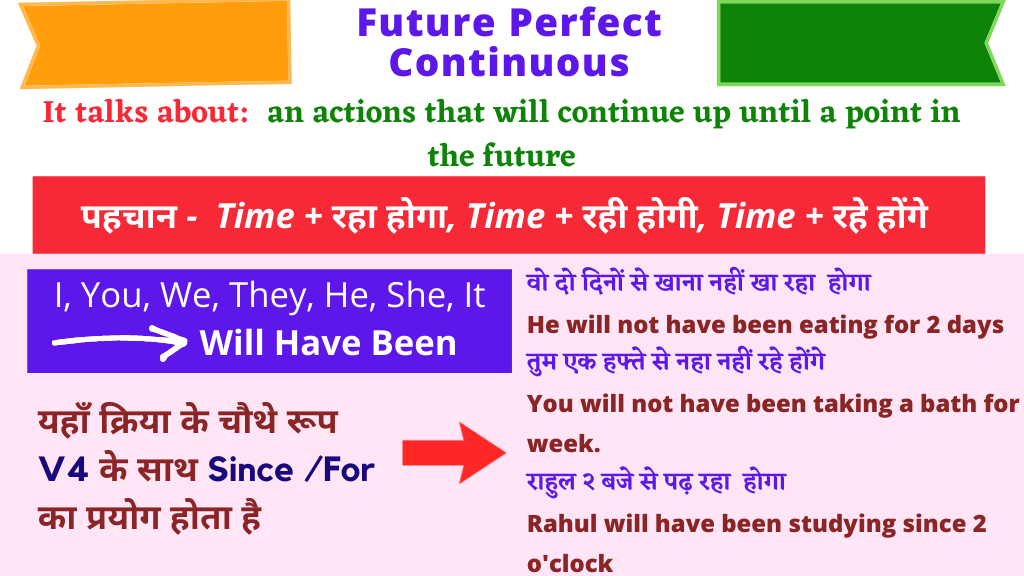 Tense Chart Future Perfect Continuous Tense