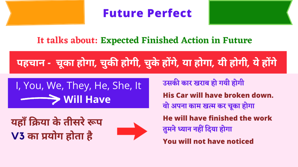 Tense Chart Future Perfect Tense