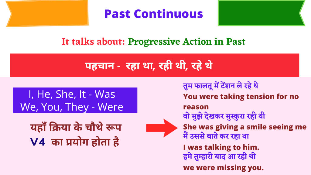 Tense Chart Past continuous tense