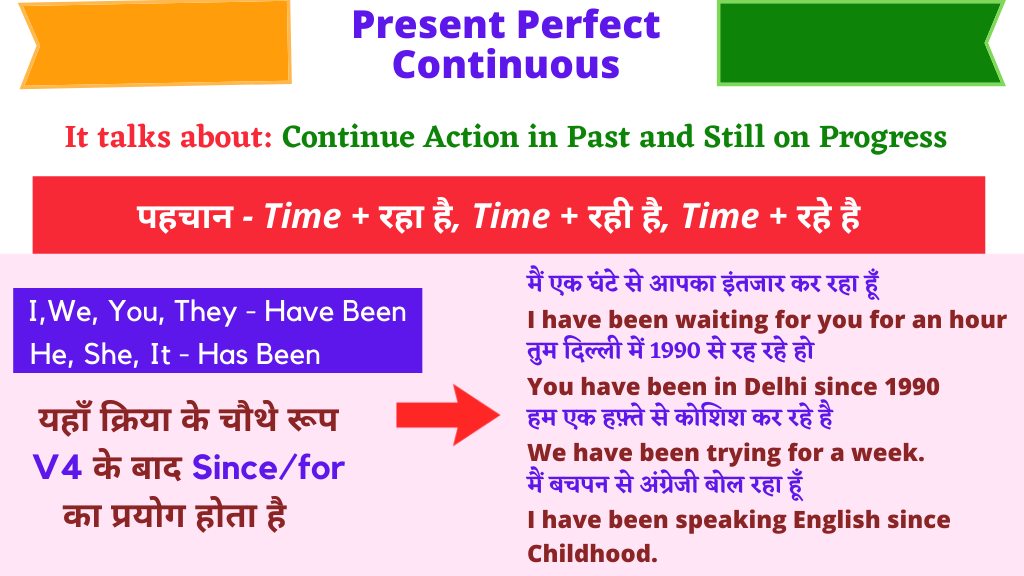 Tense Chart Present Perfect Continuous
