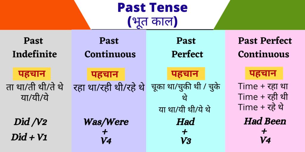 Tense Chart Past Tense