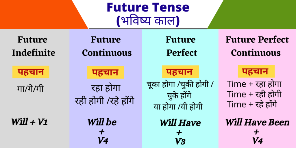 Tense Chart Future Tense